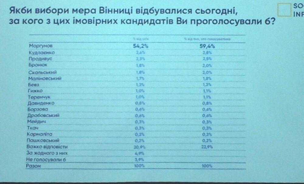 85% вінничан позитивно оцінюють зміни в місті в останні роки, – дослідження «SocioInform»