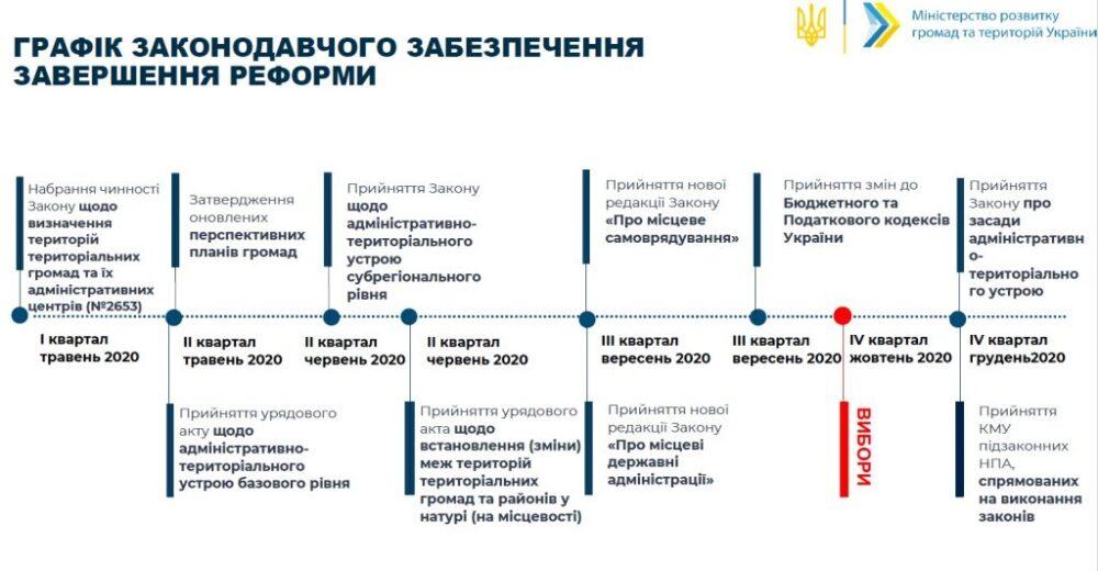 """Владислав Скальський: """"Необхідно зараз, а не після виборів, розділити повноваження самоврядування та місцевих держадміністрацій"""""""